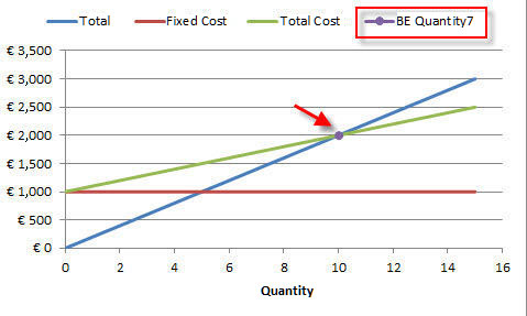 Breakeven Analysis Excel  Excel Break Even Analysis