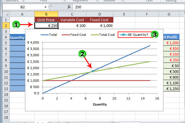 ... Break Even Analysis Template for Excel 2013 With Data Driven Charts : break even chart template : Sample Chart Templates